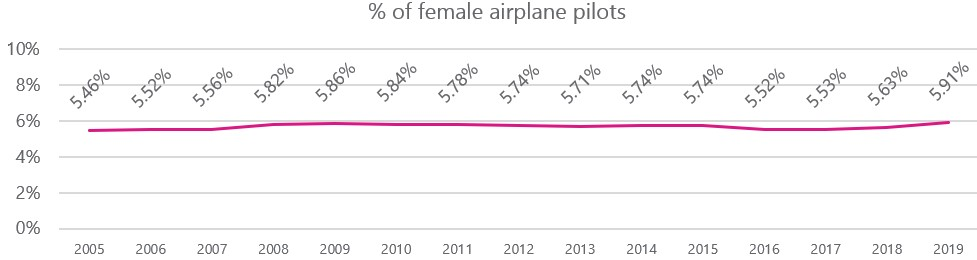 10 year trend of women pilot numbers